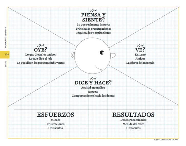 mapa-de-empatia_XPLANE