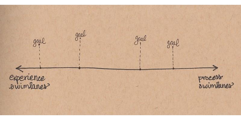 goals continuum